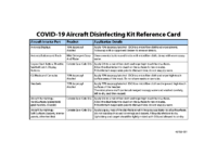 COVID-19 Aircraft Disinfecting